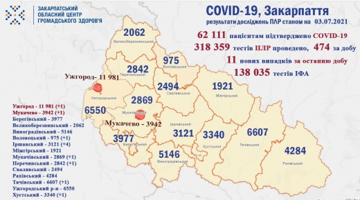COVID-19 на Закарпатті: 11 нових випадків, помер 1 пацієнт