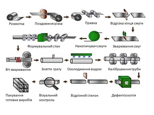 Як виготовляються профільні труби?