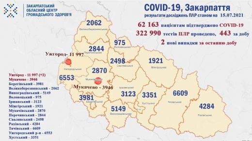 За добу на Закарпатті виявили 2 нові випадки COVID-19