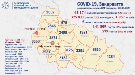 COVID-19 на Закарпатті: 5 нових випадків за добу, один пацієнт помер