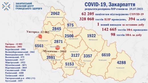 На Закарпатті за минулу добу виявили 1 випадок COVID-19