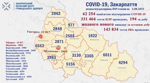 Жодного нового випадку COVID-19 не виявили за добу на Закарпатті