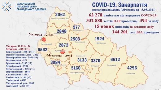 На Закарпатті 15 нових випадків COVID-19, 1 людина померла