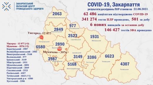 За добу в області виявлено 6 нових випадків коронавірусу