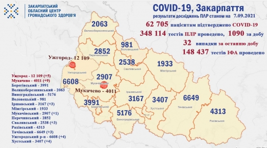 На Закарпатті за добу виявили 32 нові випадки COVID-19