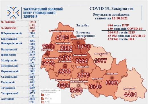 Коронавірус на Закарпатті: 139 нових випадків, 6 хворих померли